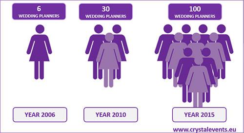 weddingplanning-growth-spain